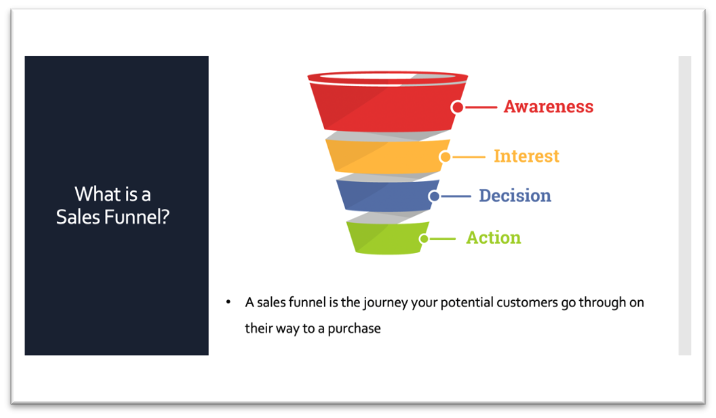sales funnels are journeys your potential customers go through on their way to a purchase